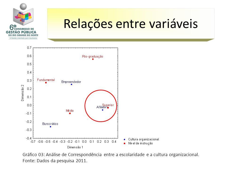 Gráfico 03: Análise de Correspondência entre a escolaridade e a cultura organizacional. Fonte: Dados da pesquisa 2011. Relações entre variáveis