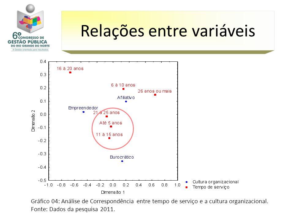 Gráfico 04: Análise de Correspondência entre tempo de serviço e a cultura organizacional. Fonte: Dados da pesquisa 2011. Relações entre variáveis