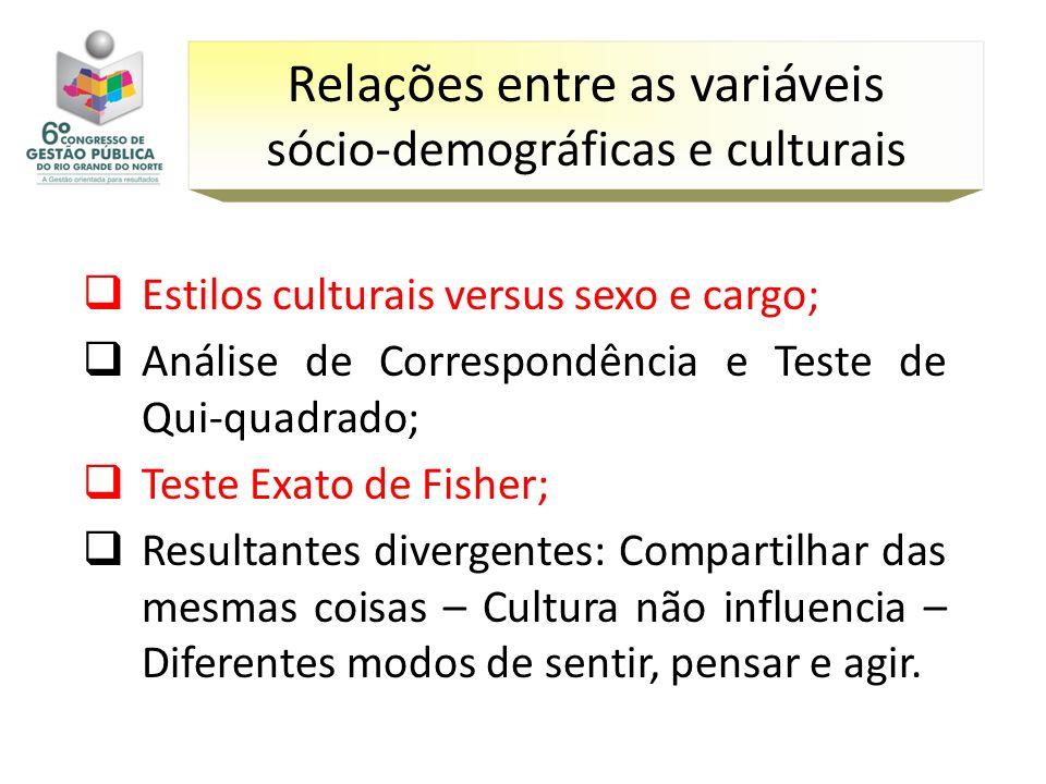 Estilos culturais versus sexo e cargo; Análise de Correspondência e Teste de Qui-quadrado; Teste Exato de Fisher; Resultantes divergentes: Compartilha