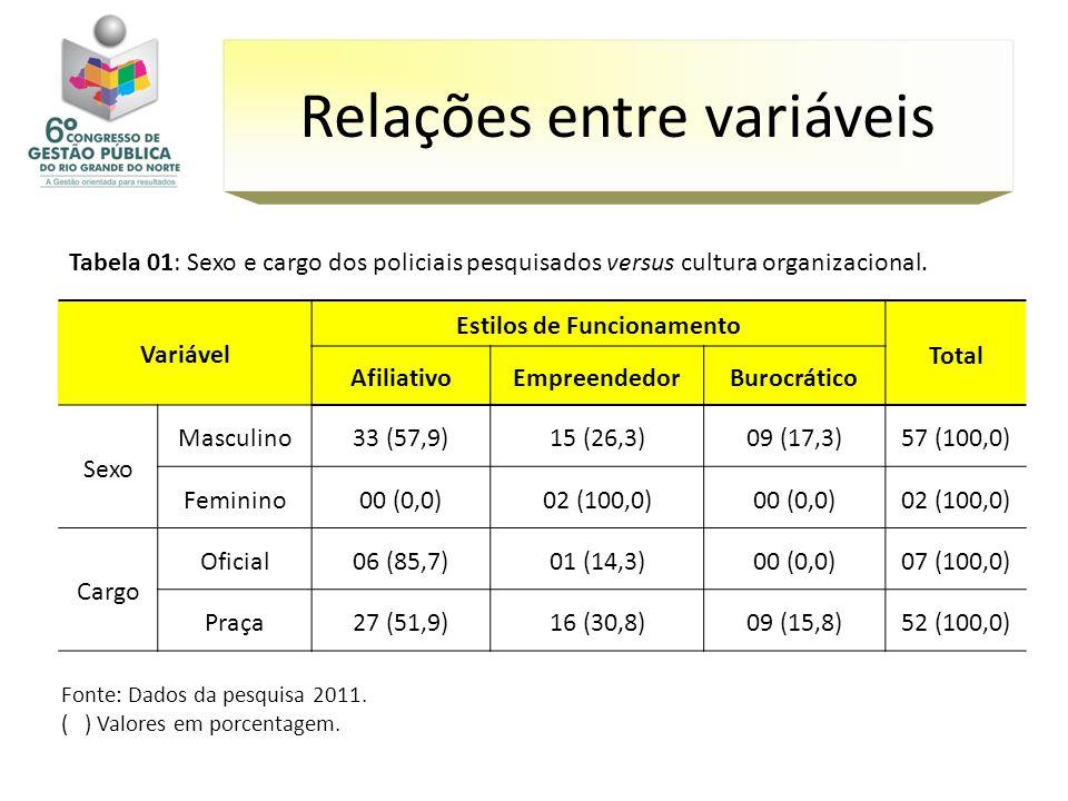 Fonte: Dados da pesquisa 2011. ( ) Valores em porcentagem. Relações entre variáveis Variável Estilos de Funcionamento Total AfiliativoEmpreendedorBuro