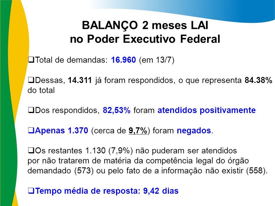 Total de demandas: 16.960 (em 13/7) Dessas, 14.311 já foram respondidos, o que representa 84.38% do total Dos respondidos, 82,53% foram atendidos positivamente Apenas 1.370 (cerca de 9,7%) foram negados.