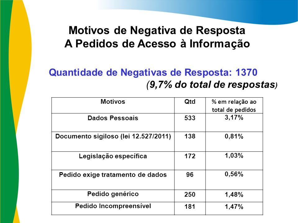 Motivos de Negativa de Resposta A Pedidos de Acesso à Informação MotivosQtd % em relação ao total de pedidos Dados Pessoais533 3,17% Documento sigiloso (lei 12.527/2011)1380,81% Legislação específica172 1,03% Pedido exige tratamento de dados96 0,56% Pedido genérico 2501,48% Pedido Incompreensível 1811,47% Quantidade de Negativas de Resposta: 1370 (9,7% do total de respostas )