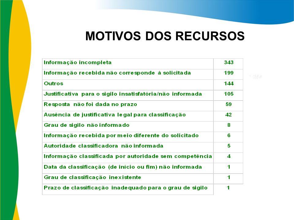 MOTIVOS DOS RECURSOS 13/7