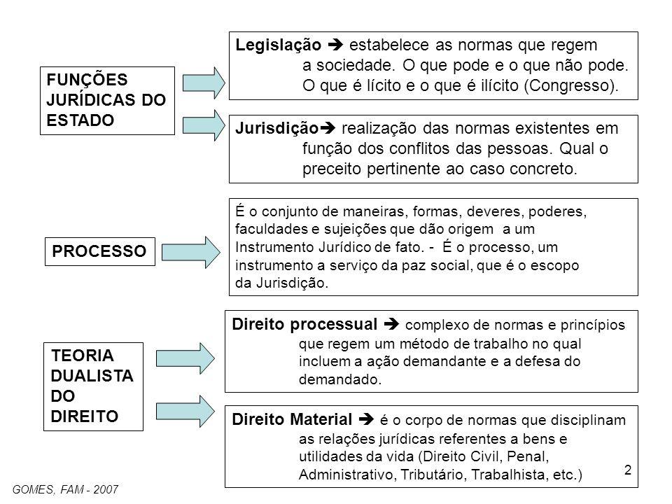 2 FUNÇÕES JURÍDICAS DO ESTADO Legislação estabelece as normas que regem a sociedade.