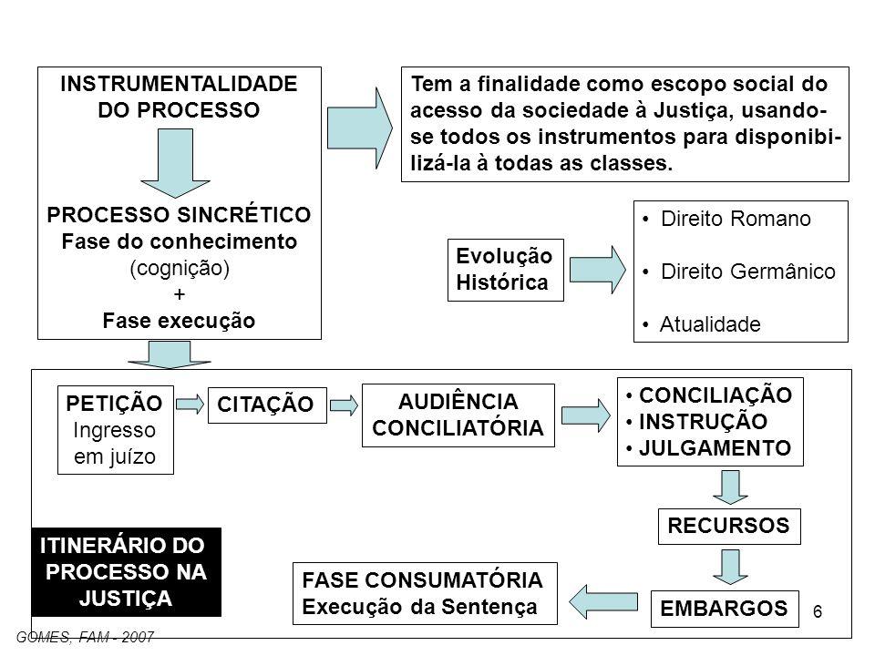 6 INSTRUMENTALIDADE DO PROCESSO PROCESSO SINCRÉTICO Fase do conhecimento (cognição) + Fase execução Tem a finalidade como escopo social do acesso da sociedade à Justiça, usando- se todos os instrumentos para disponibi- lizá-la à todas as classes.