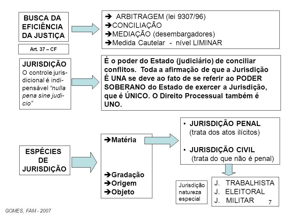 7 ARBITRAGEM (lei 9307/96) CONCILIAÇÃO MEDIAÇÃO (desembargadores) Medida Cautelar - nível LIMINAR Art. 37 – CF JURISDIÇÃO O controle juris- dicional é