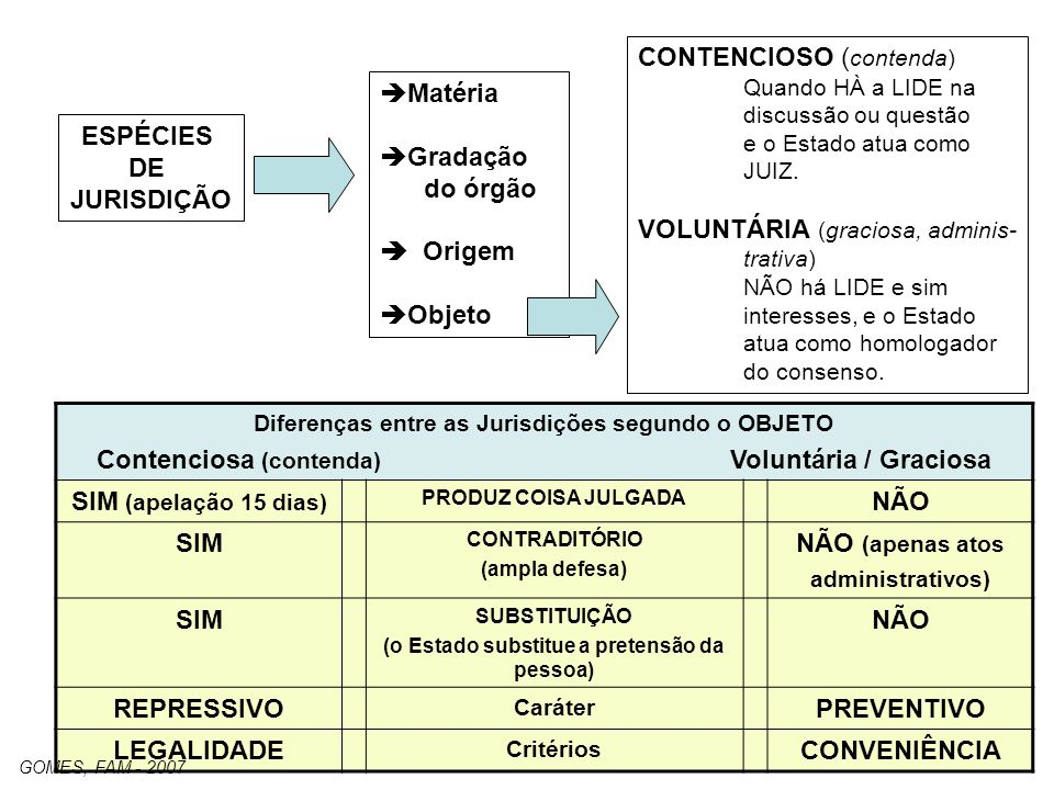 9 ESPÉCIES DE JURISDIÇÃO Matéria Gradação do órgão Origem Objeto CONTENCIOSO ( contenda) Quando HÀ a LIDE na discussão ou questão e o Estado atua como