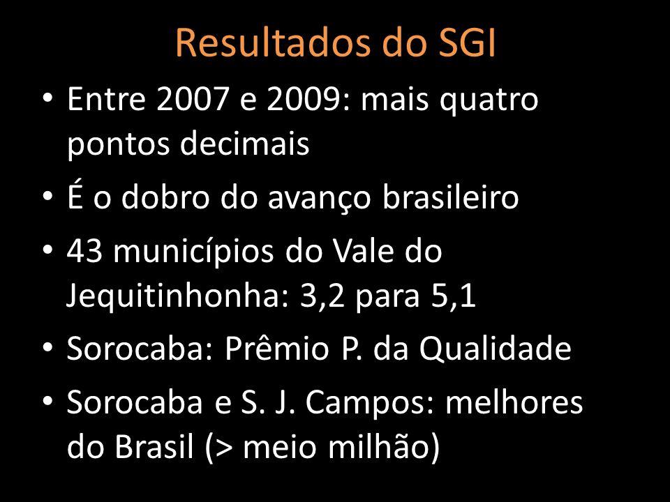 Resultados do SGI Entre 2007 e 2009: mais quatro pontos decimais É o dobro do avanço brasileiro 43 municípios do Vale do Jequitinhonha: 3,2 para 5,1 S