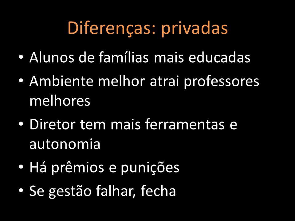 Diferenças: privadas Alunos de famílias mais educadas Ambiente melhor atrai professores melhores Diretor tem mais ferramentas e autonomia Há prêmios e