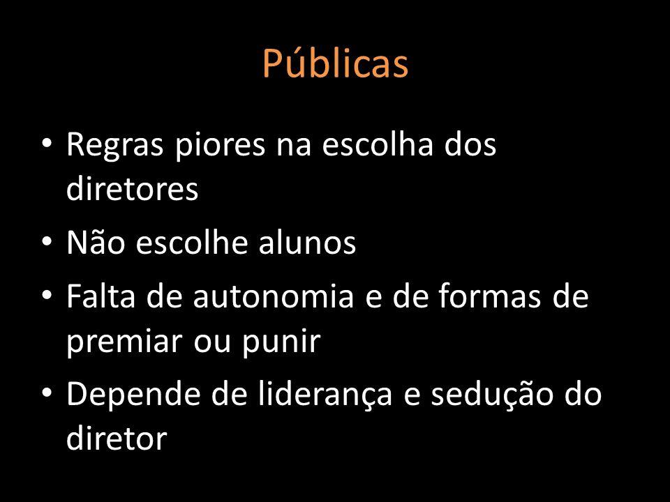 Públicas Regras piores na escolha dos diretores Não escolhe alunos Falta de autonomia e de formas de premiar ou punir Depende de liderança e sedução d