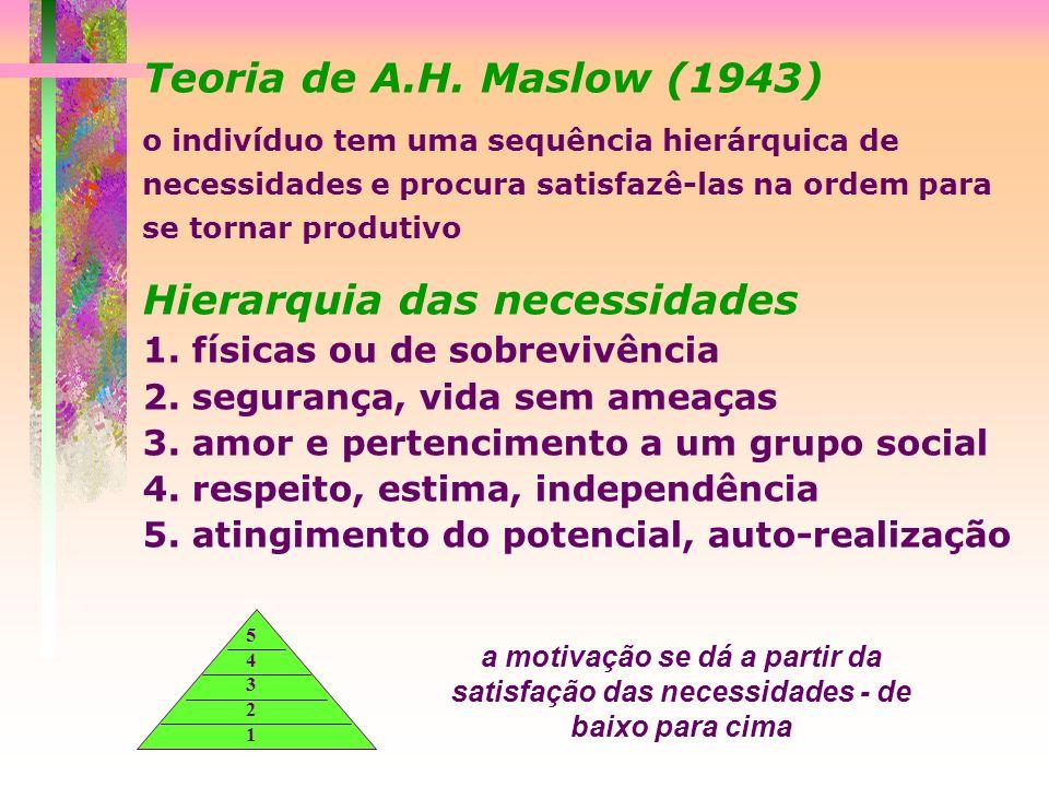 Teoria de A.H. Maslow (1943) o indivíduo tem uma sequência hierárquica de necessidades e procura satisfazê-las na ordem para se tornar produtivo Hiera