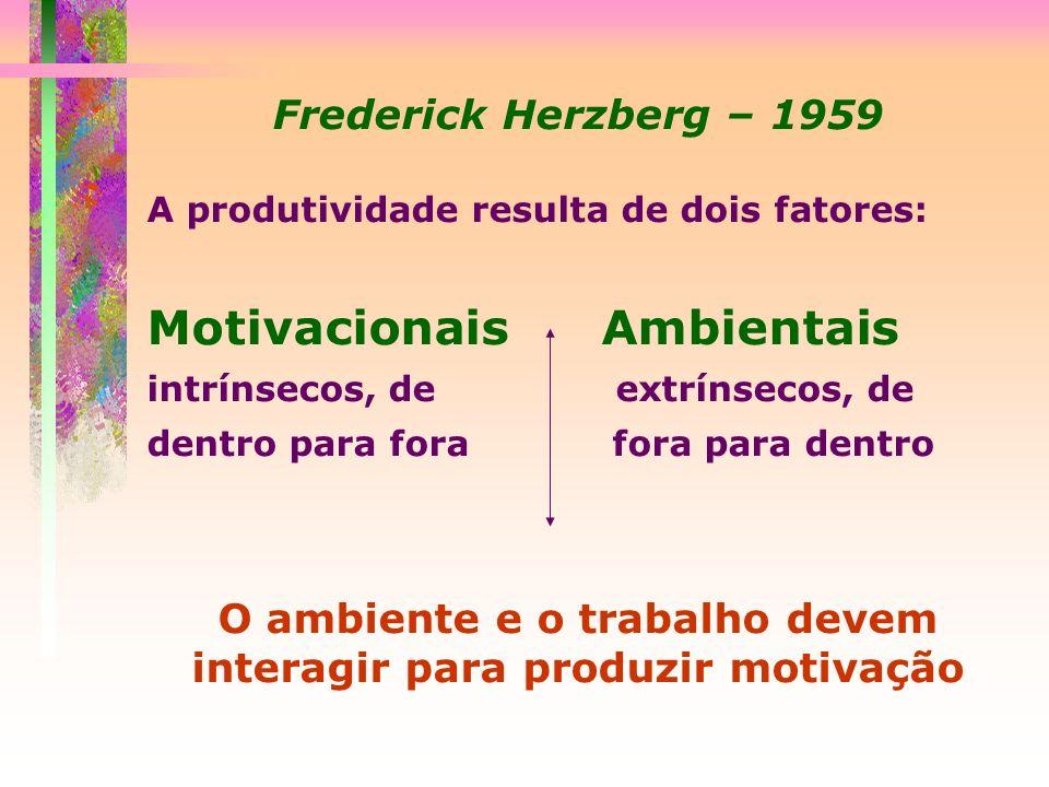 Frederick Herzberg – 1959 A produtividade resulta de dois fatores: Motivacionais Ambientais intrínsecos, de extrínsecos, de dentro para fora fora para