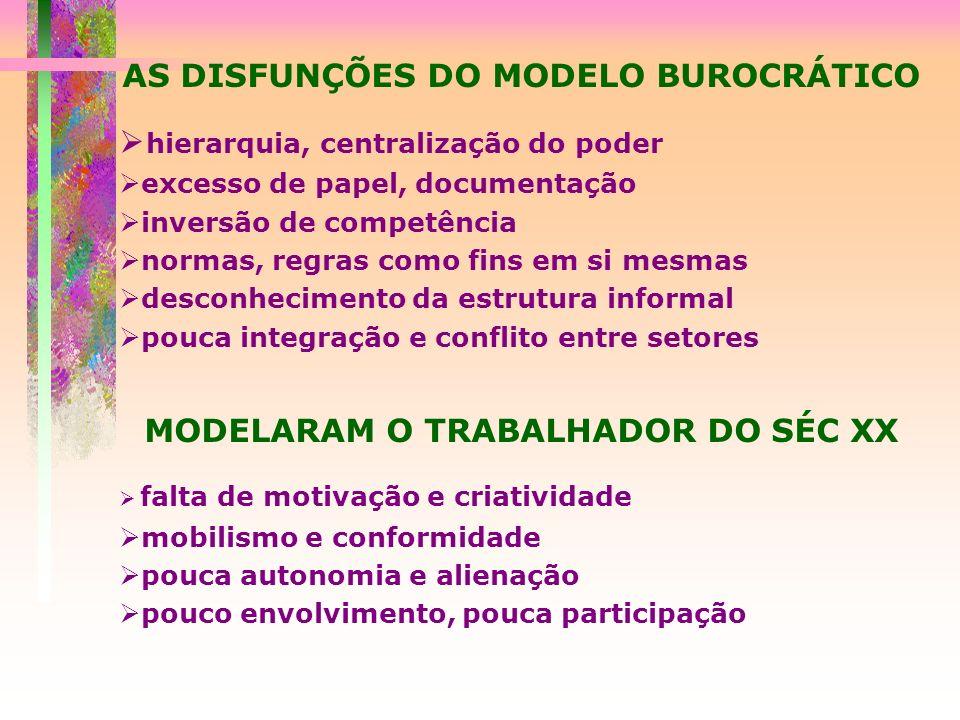 AS DISFUNÇÕES DO MODELO BUROCRÁTICO hierarquia, centralização do poder excesso de papel, documentação inversão de competência normas, regras como fins