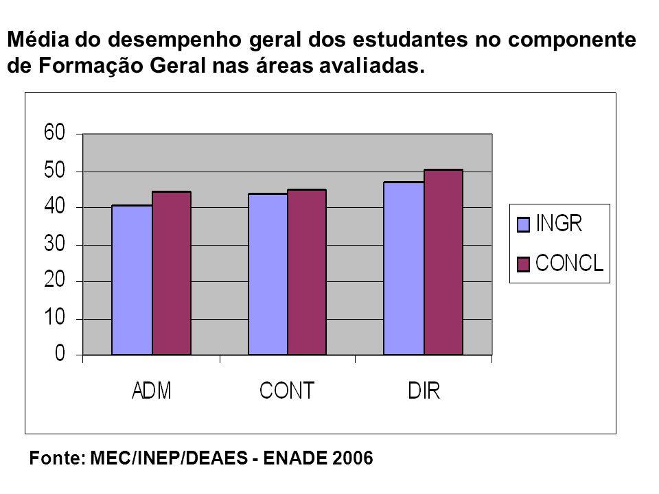 Média do desempenho geral dos estudantes no componente de Formação Geral nas áreas avaliadas.