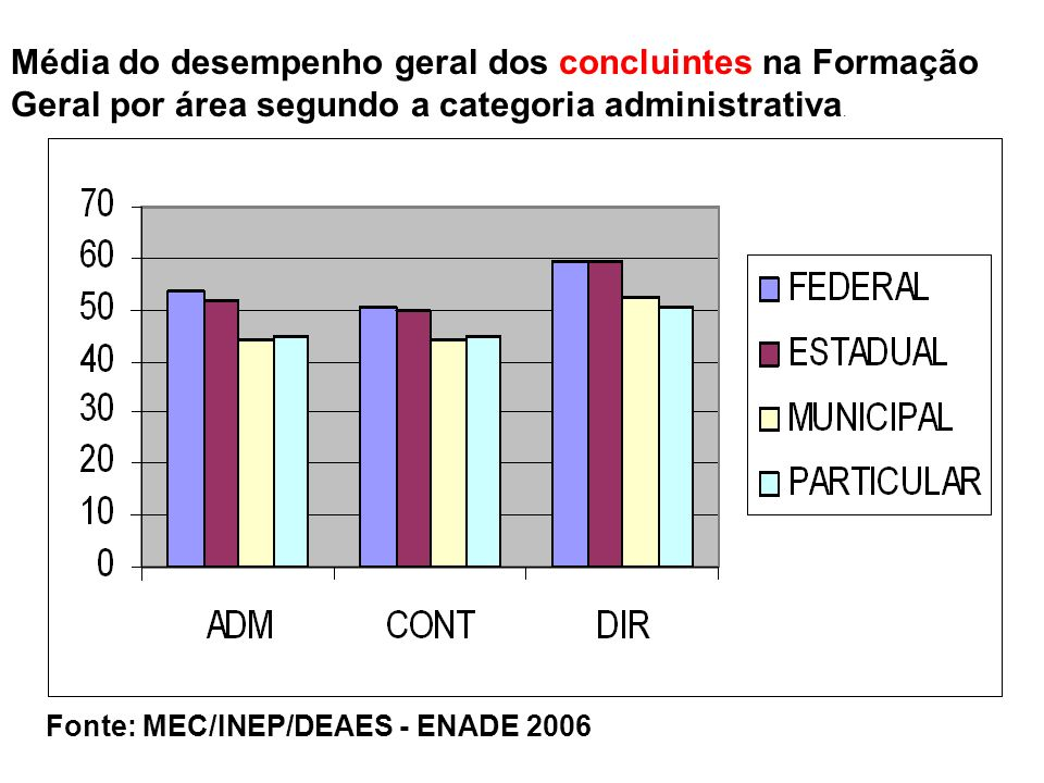 Média do desempenho geral dos concluintes na Formação Geral por área segundo a categoria administrativa.