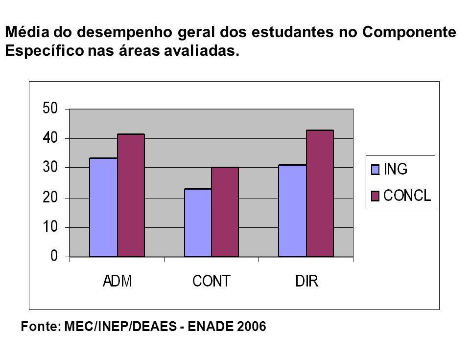 Média do desempenho geral dos estudantes no Componente Específico nas áreas avaliadas.