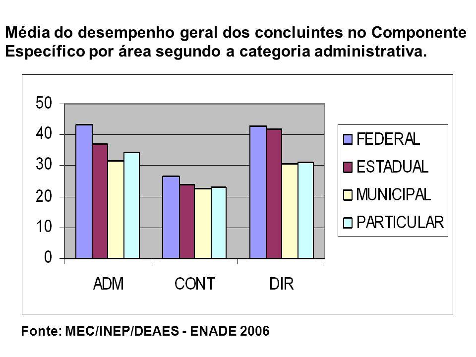 Média do desempenho geral dos concluintes no Componente Específico por área segundo a categoria administrativa.