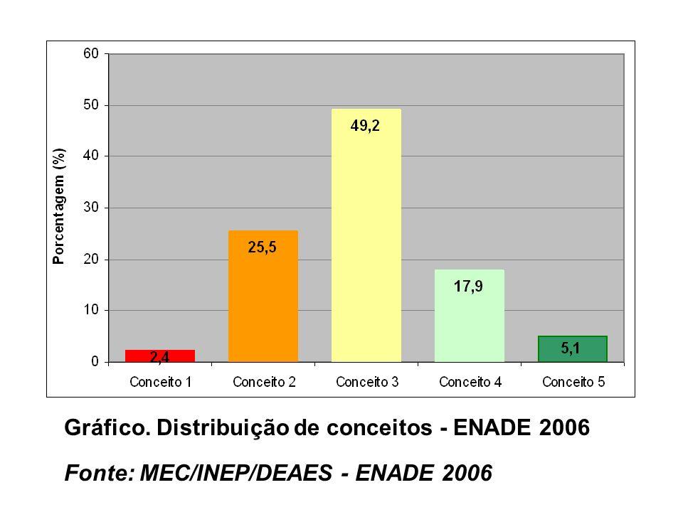 Gráfico. Distribuição de conceitos - ENADE 2006 Fonte: MEC/INEP/DEAES - ENADE 2006