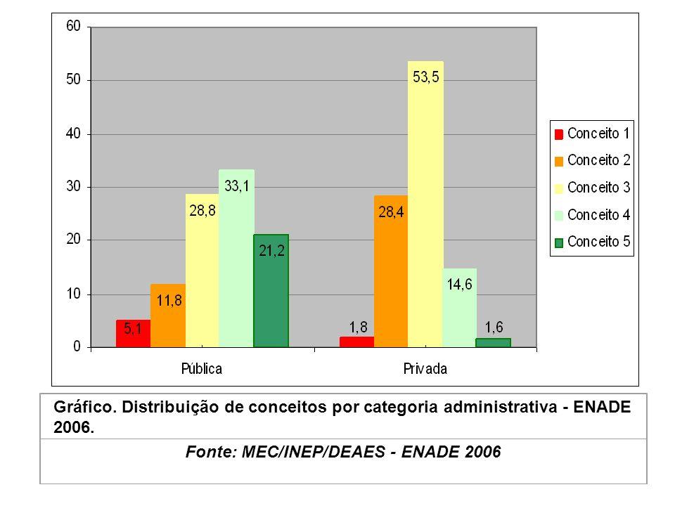 Gráfico. Distribuição de conceitos por categoria administrativa - ENADE 2006.