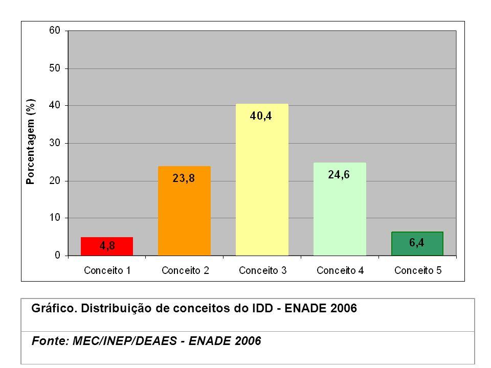 Gráfico. Distribuição de conceitos do IDD - ENADE 2006 Fonte: MEC/INEP/DEAES - ENADE 2006