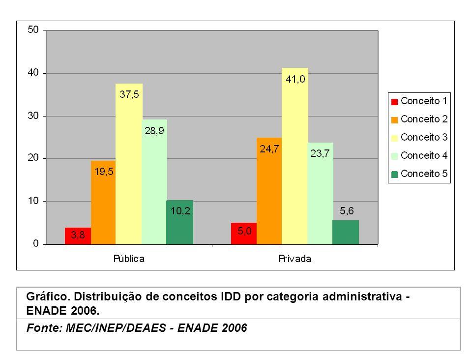 Gráfico. Distribuição de conceitos IDD por categoria administrativa - ENADE 2006.