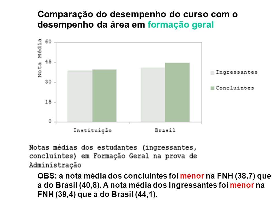 Comparação do desempenho do curso com o desempenho da área em formação geral OBS: a nota média dos concluintes foi menor na FNH (38,7) que a do Brasil (40,8).