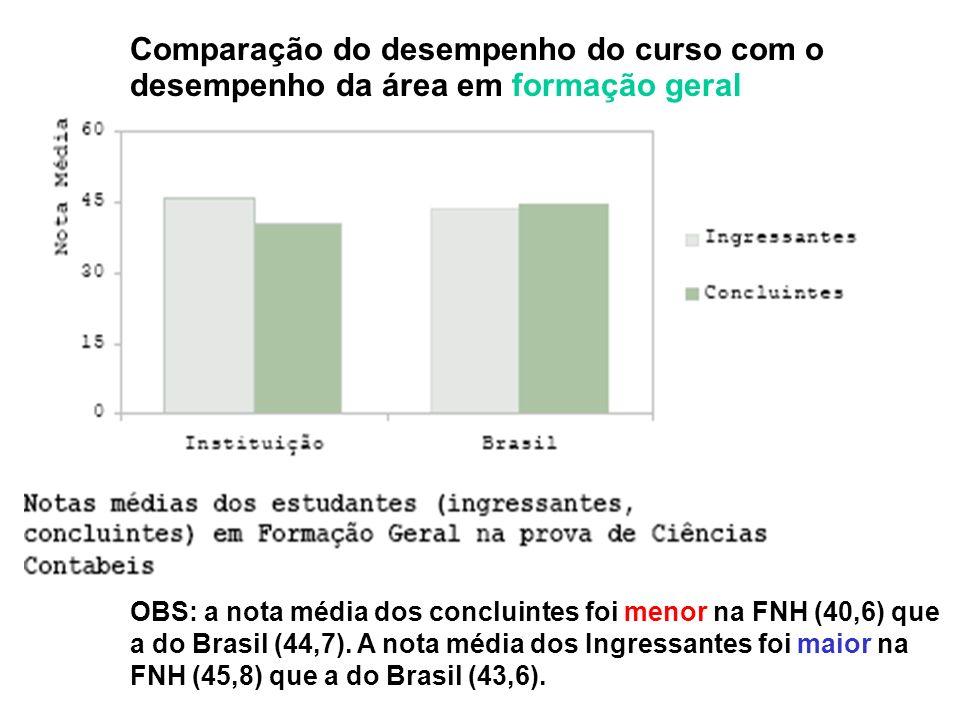 OBS: a nota média dos concluintes foi menor na FNH (40,6) que a do Brasil (44,7).