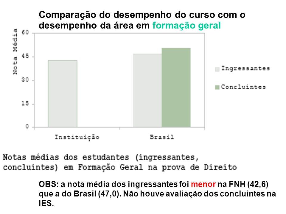 OBS: a nota média dos ingressantes foi menor na FNH (42,6) que a do Brasil (47,0).