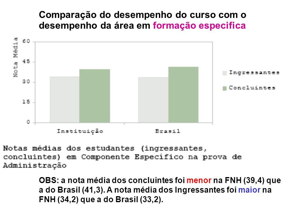 Comparação do desempenho do curso com o desempenho da área em formação especifica OBS: a nota média dos concluintes foi menor na FNH (39,4) que a do Brasil (41,3).