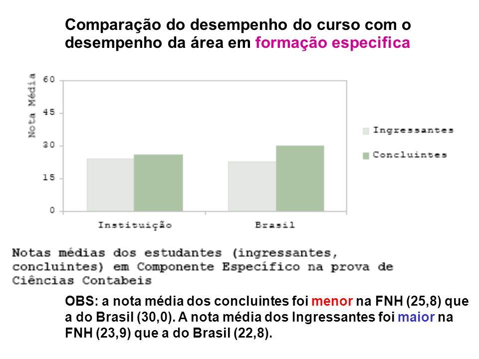 Comparação do desempenho do curso com o desempenho da área em formação especifica OBS: a nota média dos concluintes foi menor na FNH (25,8) que a do Brasil (30,0).