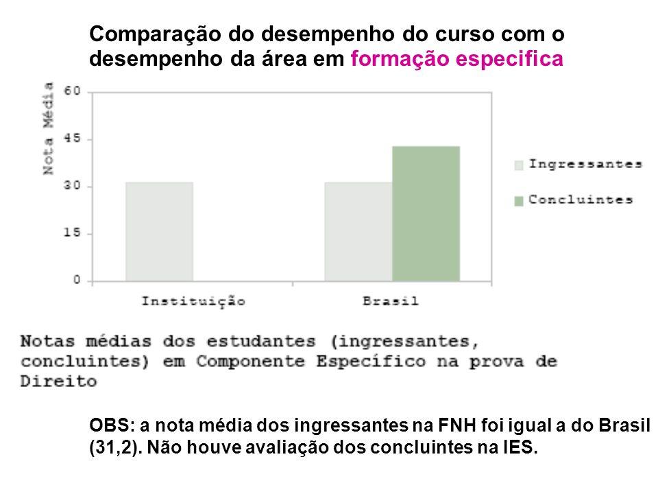 Comparação do desempenho do curso com o desempenho da área em formação especifica OBS: a nota média dos ingressantes na FNH foi igual a do Brasil (31,2).