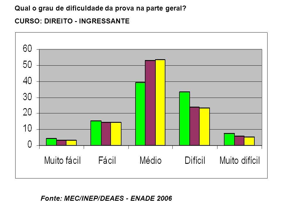 Fonte: MEC/INEP/DEAES - ENADE 2006 Qual o grau de dificuldade da prova na parte geral.