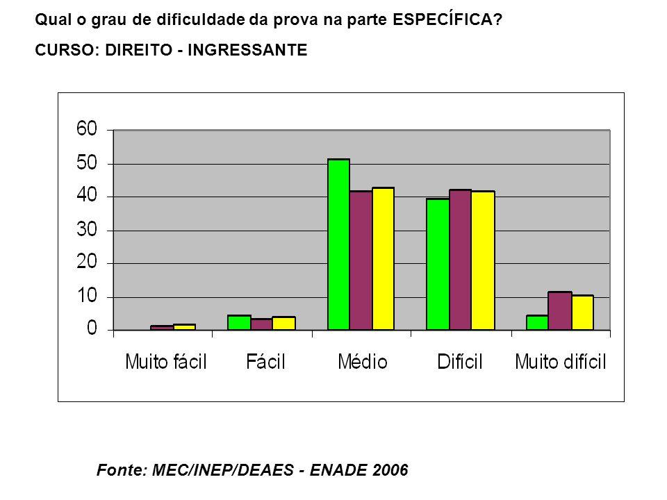 Fonte: MEC/INEP/DEAES - ENADE 2006 Qual o grau de dificuldade da prova na parte ESPECÍFICA.