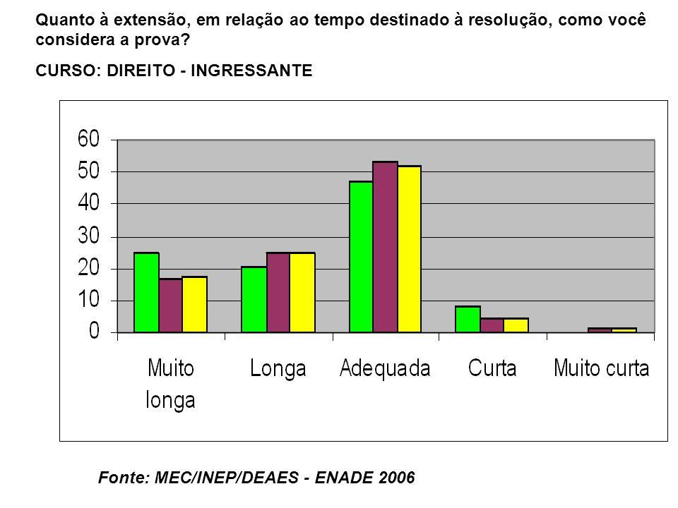 Fonte: MEC/INEP/DEAES - ENADE 2006 Quanto à extensão, em relação ao tempo destinado à resolução, como você considera a prova.