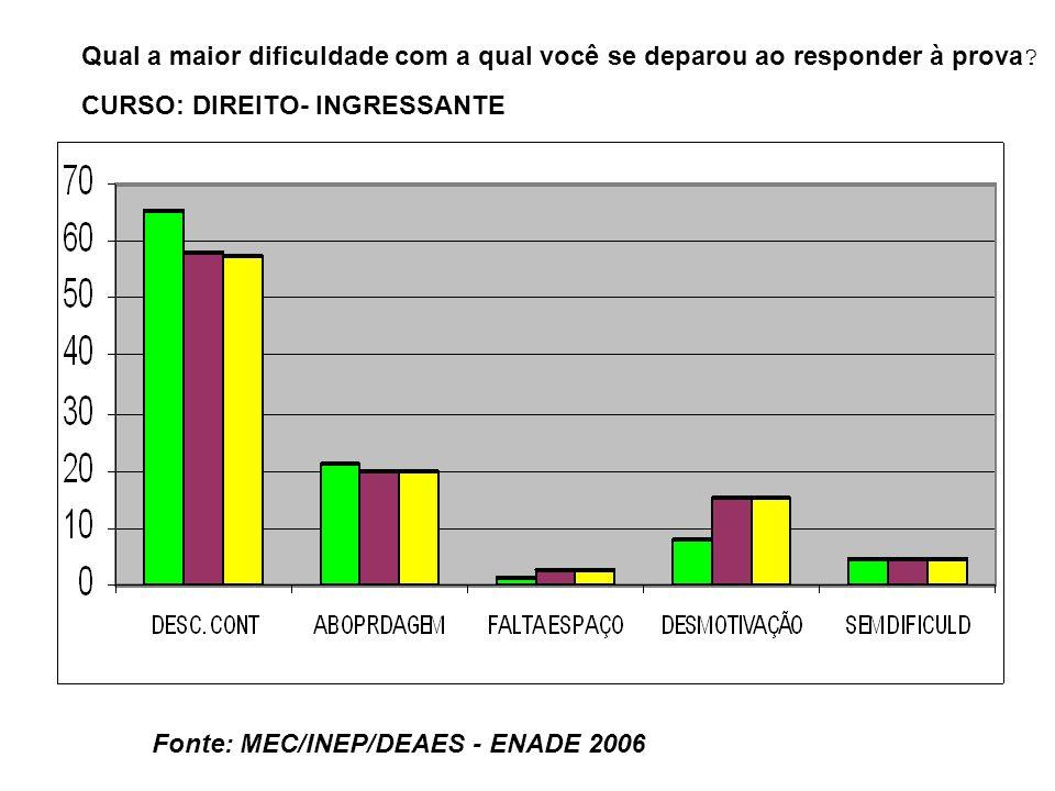 Fonte: MEC/INEP/DEAES - ENADE 2006 Qual a maior dificuldade com a qual você se deparou ao responder à prova .