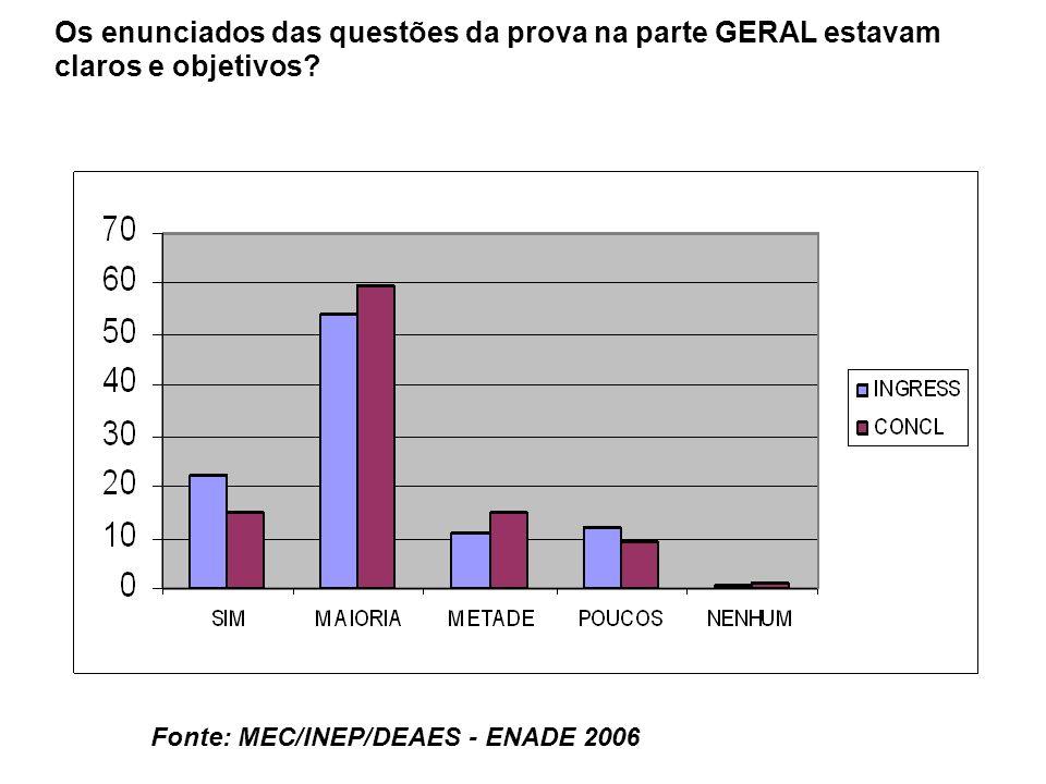 Fonte: MEC/INEP/DEAES - ENADE 2006 Os enunciados das questões da prova na parte GERAL estavam claros e objetivos