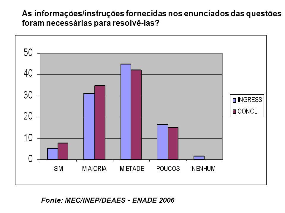 Fonte: MEC/INEP/DEAES - ENADE 2006 As informações/instruções fornecidas nos enunciados das questões foram necessárias para resolvê-las