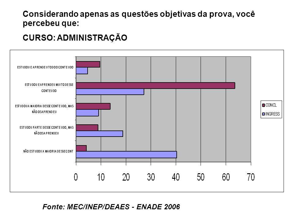 Fonte: MEC/INEP/DEAES - ENADE 2006 Considerando apenas as questões objetivas da prova, você percebeu que: CURSO: ADMINISTRAÇÃO