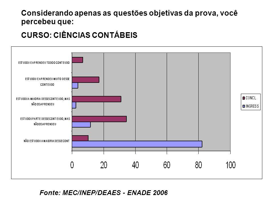 Fonte: MEC/INEP/DEAES - ENADE 2006 Considerando apenas as questões objetivas da prova, você percebeu que: CURSO: CIÊNCIAS CONTÁBEIS