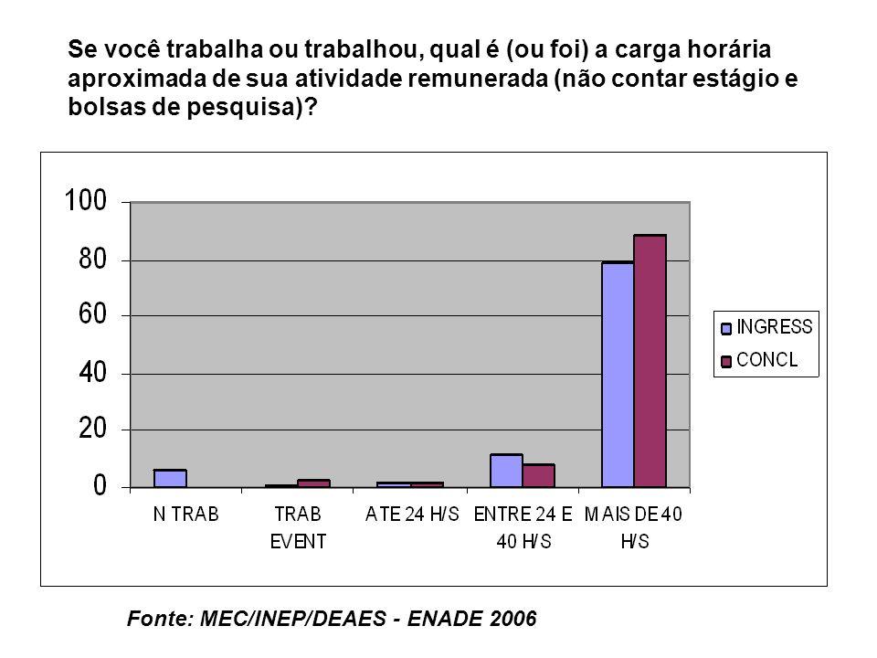 Fonte: MEC/INEP/DEAES - ENADE 2006 Se você trabalha ou trabalhou, qual é (ou foi) a carga horária aproximada de sua atividade remunerada (não contar estágio e bolsas de pesquisa)