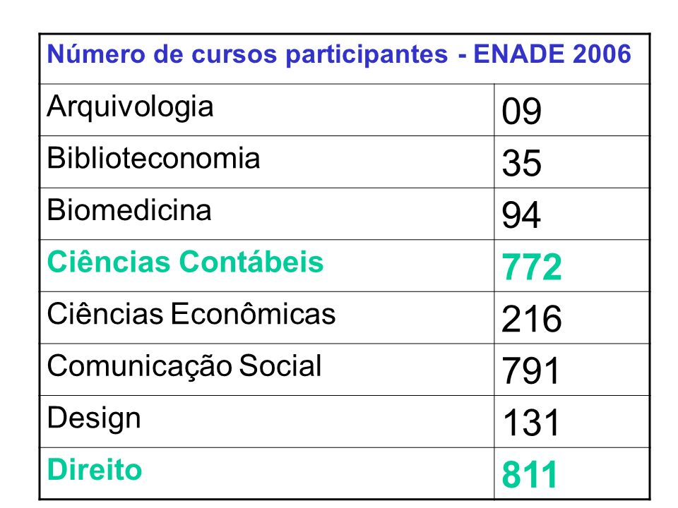 Número de cursos participantes - ENADE 2006 Arquivologia 09 Biblioteconomia 35 Biomedicina 94 Ciências Contábeis 772 Ciências Econômicas 216 Comunicação Social 791 Design 131 Direito 811