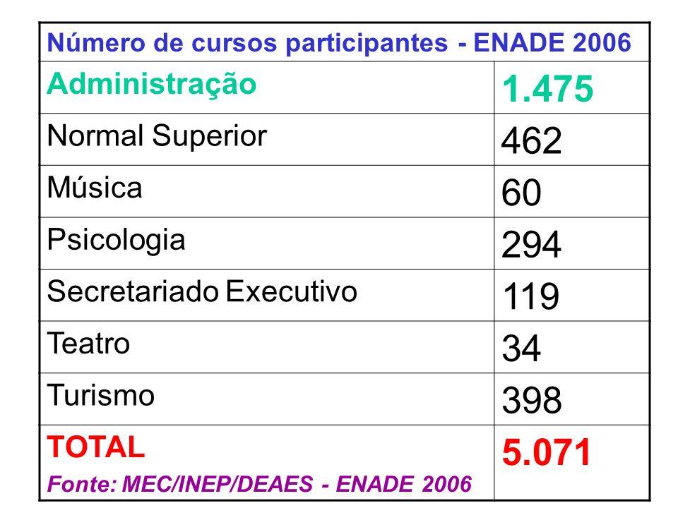 Número de cursos participantes - ENADE 2006 Administração 1.475 Normal Superior 462 Música 60 Psicologia 294 Secretariado Executivo 119 Teatro 34 Turismo 398 TOTAL Fonte: MEC/INEP/DEAES - ENADE 2006 5.071