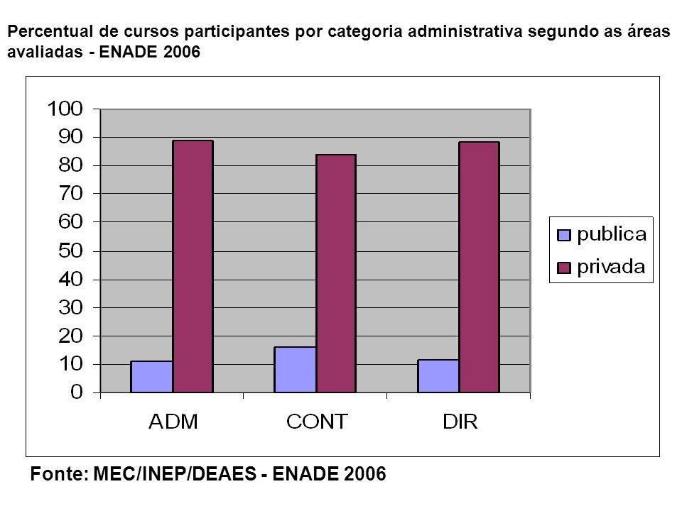 Percentual de cursos participantes por categoria administrativa segundo as áreas avaliadas - ENADE 2006 Fonte: MEC/INEP/DEAES - ENADE 2006