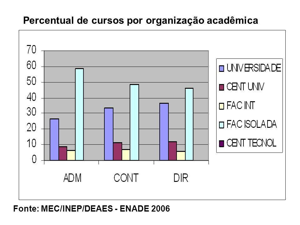 Percentual de cursos por organização acadêmica Fonte: MEC/INEP/DEAES - ENADE 2006