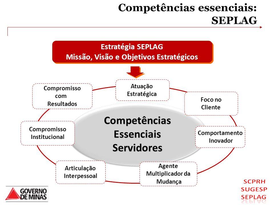 Competências essenciais: SEPLAGCompetênciasEssenciaisServidoresCompetênciasEssenciaisServidores Compromisso com Resultados Foco no Cliente Agente Mult
