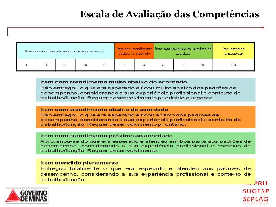 Escala de Avaliação das Competências Item com atendimento muito abaixo do acordado Item com atendimento abaixo do acordado Item com atendimento próxim