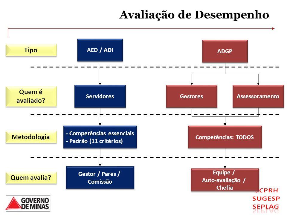 Avaliação de Desempenho AED / ADI Servidores - Competências essenciais - Padrão (11 critérios) - Competências essenciais - Padrão (11 critérios) Gesto