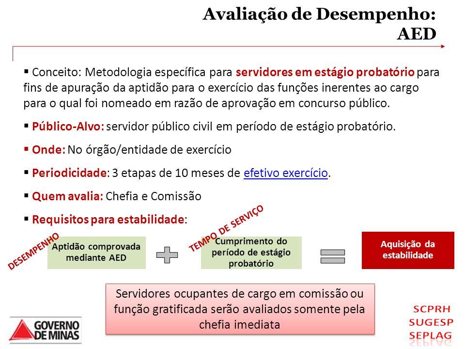 Avaliação de Desempenho: AED Conceito: Metodologia específica para servidores em estágio probatório para fins de apuração da aptidão para o exercício