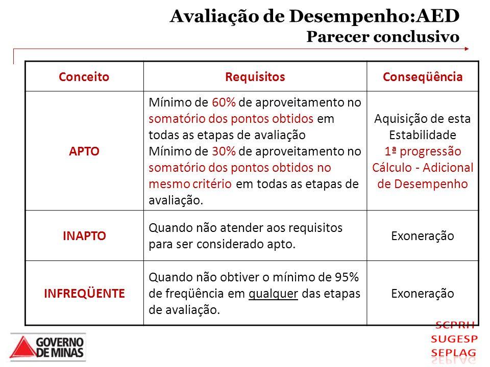 Avaliação de Desempenho: AED Parecer conclusivo ConceitoRequisitosConseqüência APTO Mínimo de 60% de aproveitamento no somatório dos pontos obtidos em