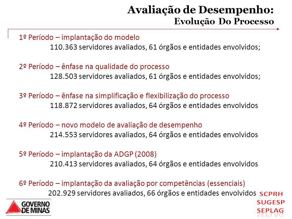 Avaliação de Desempenho: Evolução Do Processo 1º Período – implantação do modelo 110.363 servidores avaliados, 61 órgãos e entidades envolvidos; 2º Pe